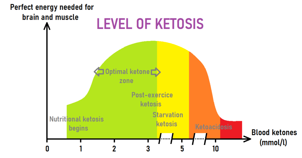 Level of ketosis